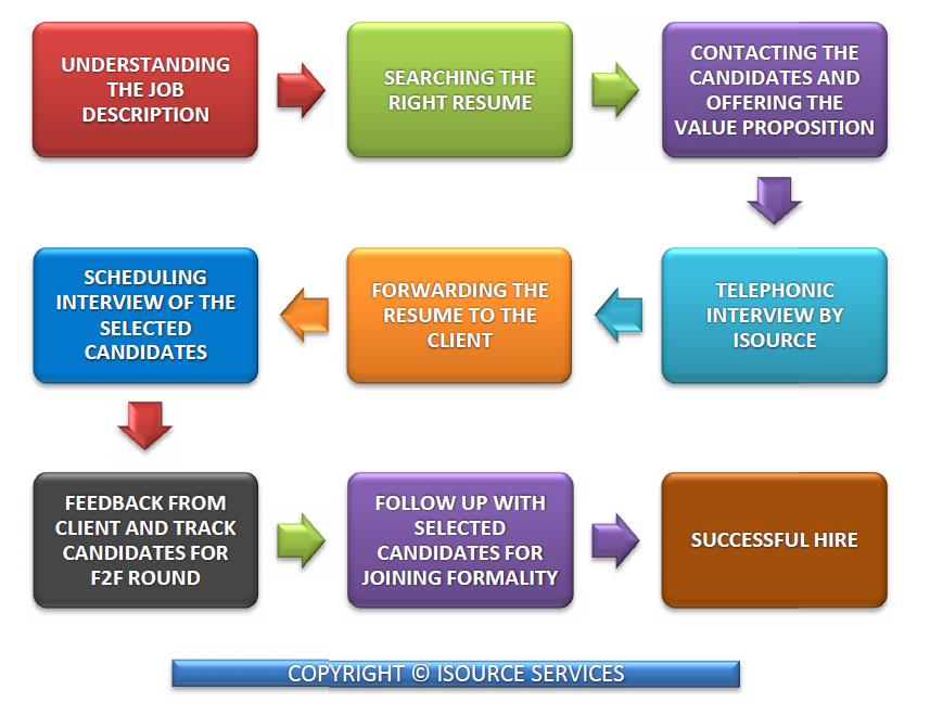 isourcecorp  Methodology   Hiring Process How isource